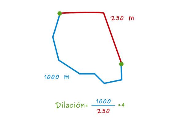 dilacion_1